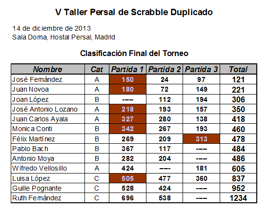 clasif_total