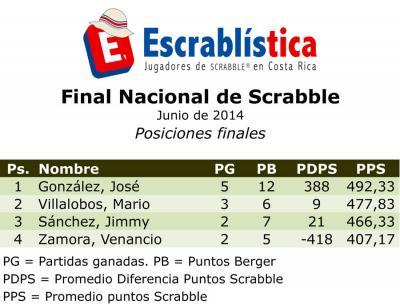 resizedimage400305-CNS2014-Final-Posiciones