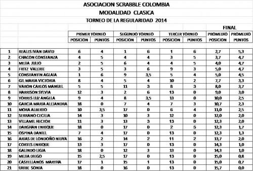 regularidad clasicas 2014
