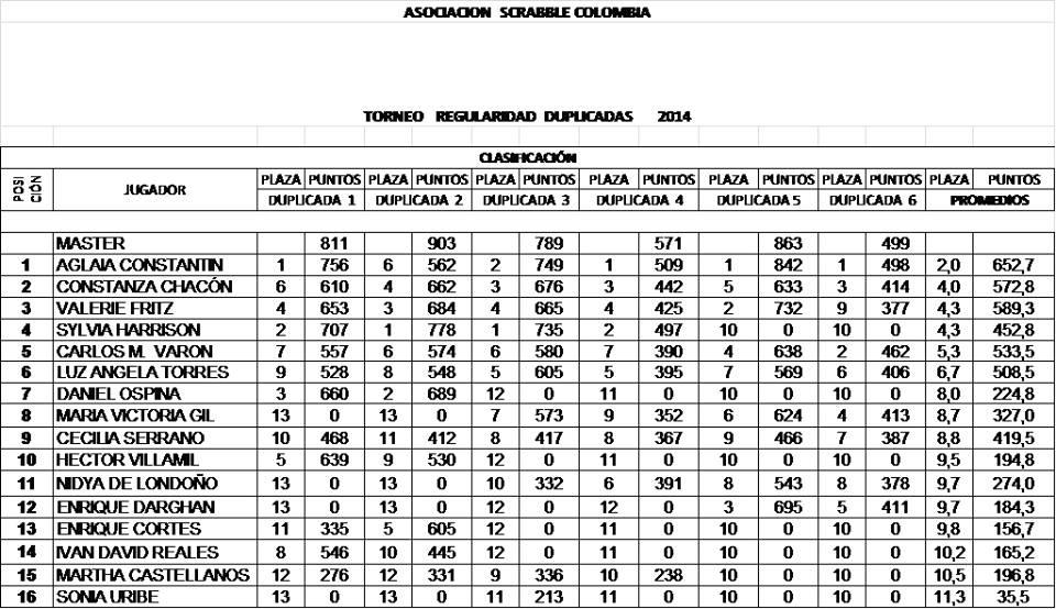 regularidad duplicada 2014