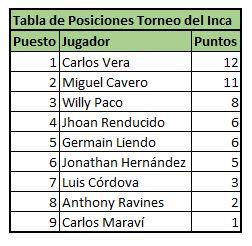 posiciones-torneo-del-inca
